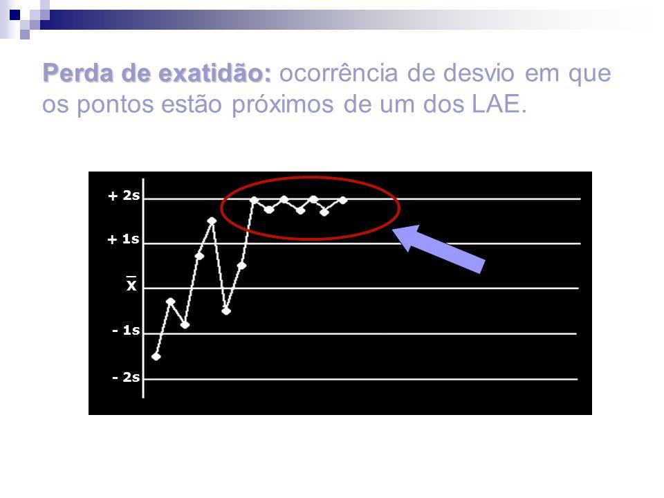 _X_X + 2s + 1s - 1s - 2s Perda de exatidão: Perda de exatidão: ocorrência de desvio em que os pontos estão próximos de um dos LAE.