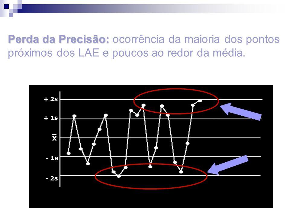 _X_X + 2s + 1s - 1s - 2s Perda da Precisão: Perda da Precisão: ocorrência da maioria dos pontos próximos dos LAE e poucos ao redor da média.