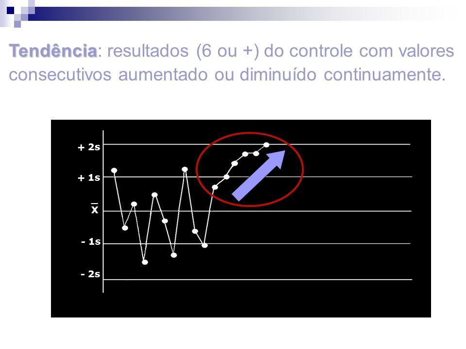 _X_X + 2s + 1s - 1s - 2s Tendência Tendência: resultados (6 ou +) do controle com valores consecutivos aumentado ou diminuído continuamente.
