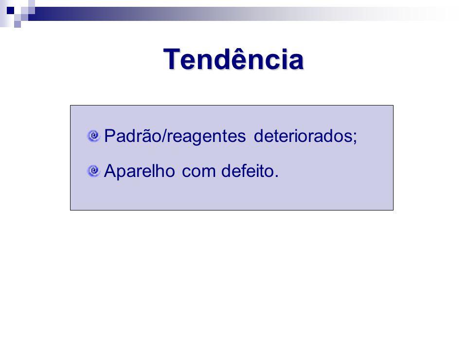 Padrão/reagentes deteriorados; Aparelho com defeito. Tendência