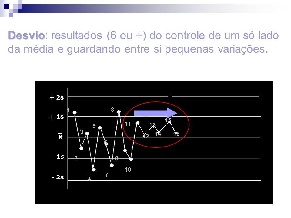 12 15 14 13 16 _X_X + 2s + 1s - 1s - 2s Desvio Desvio: resultados (6 ou +) do controle de um só lado da média e guardando entre si pequenas variações.