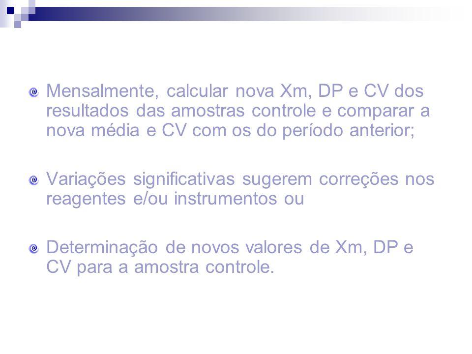 Mensalmente, calcular nova Xm, DP e CV dos resultados das amostras controle e comparar a nova média e CV com os do período anterior; Variações signifi