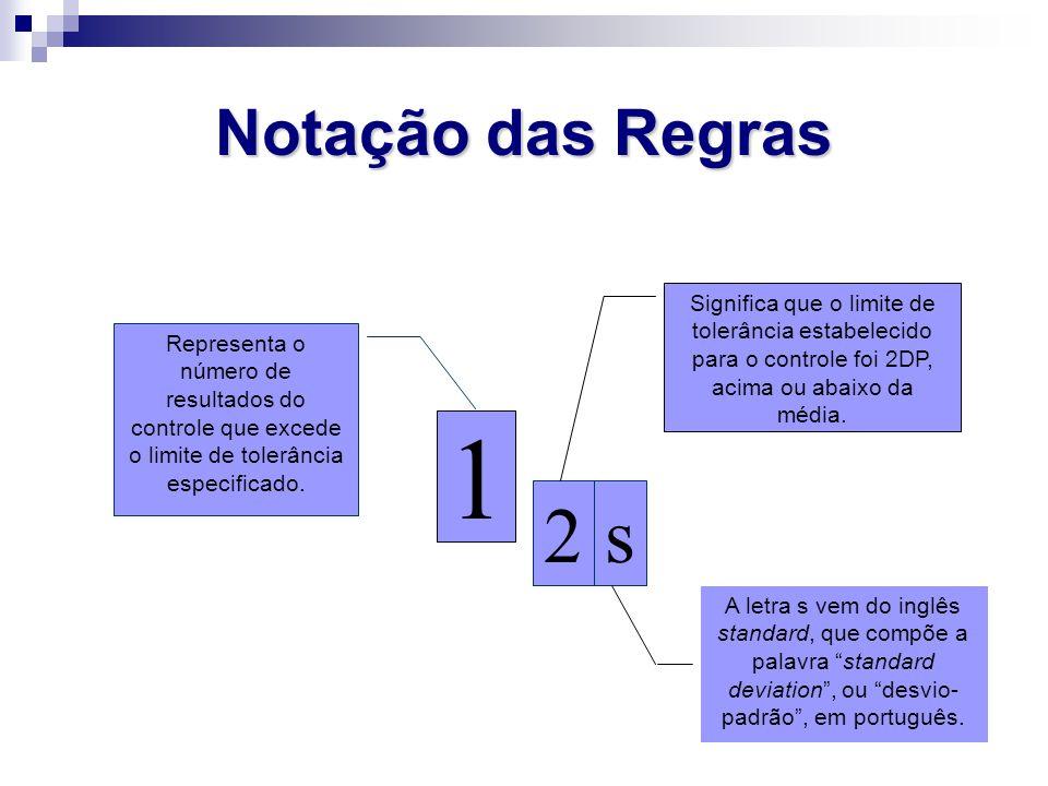 Notação das Regras 1 s2 Representa o número de resultados do controle que excede o limite de tolerância especificado. Significa que o limite de tolerâ