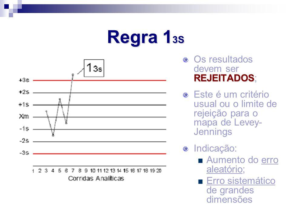 REJEITADOS Os resultados devem ser REJEITADOS; Este é um critério usual ou o limite de rejeição para o mapa de Levey- Jennings Indicação: Aumento do e