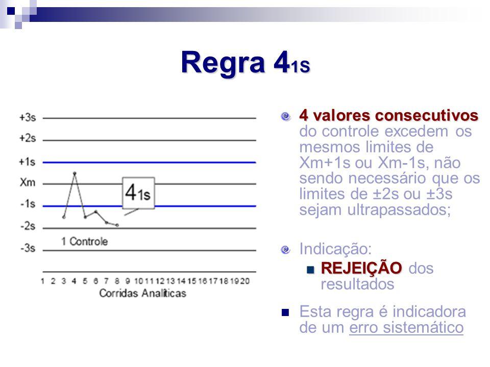 4 valores consecutivos 4 valores consecutivos do controle excedem os mesmos limites de Xm+1s ou Xm-1s, não sendo necessário que os limites de ±2s ou ±
