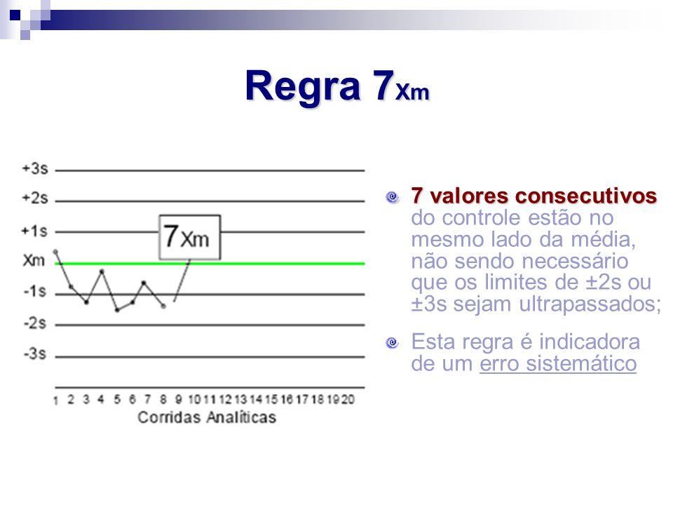 7 valores consecutivos 7 valores consecutivos do controle estão no mesmo lado da média, não sendo necessário que os limites de ±2s ou ±3s sejam ultrap