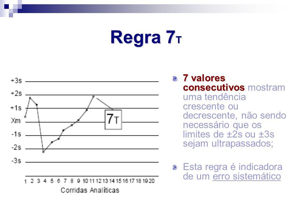 7 valores consecutivos 7 valores consecutivos mostram uma tendência crescente ou decrescente, não sendo necessário que os limites de ±2s ou ±3s sejam