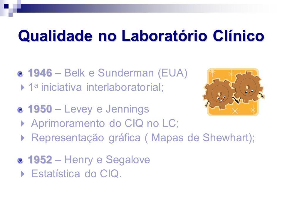 Qualidade no Laboratório Clínico 1946 1946 – Belk e Sunderman (EUA)  1 a iniciativa interlaboratorial; 1950 1950 – Levey e Jennings  Aprimoramento d