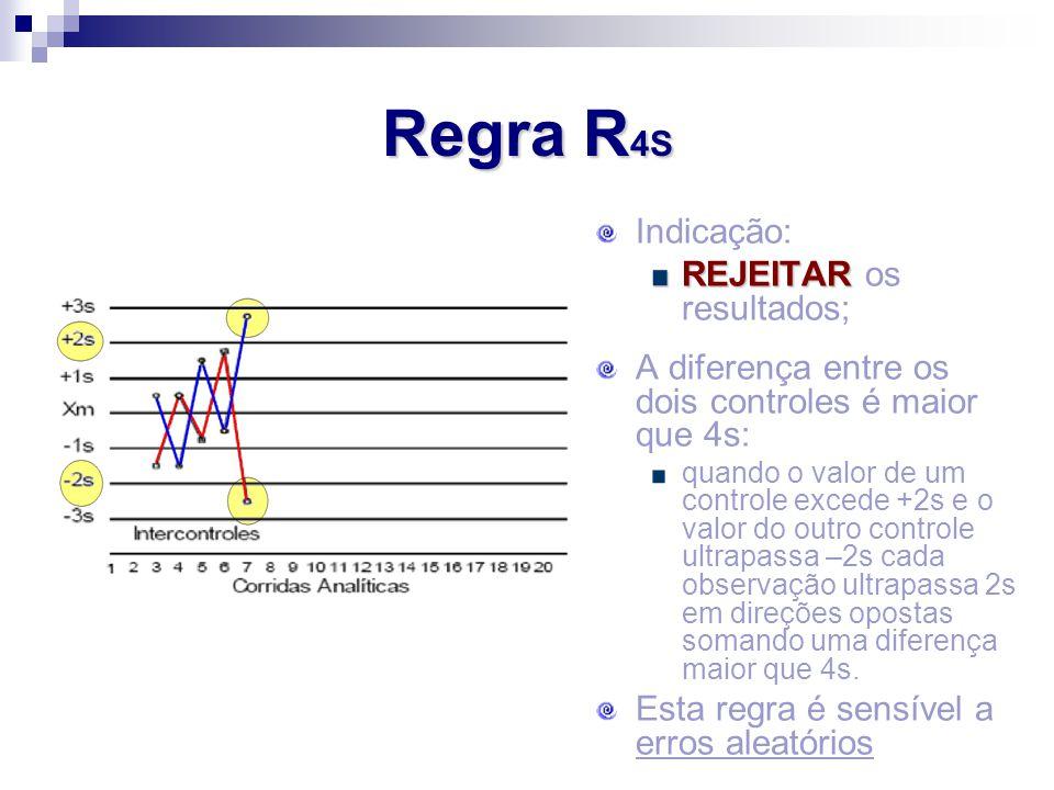 Regra R 4S Indicação: REJEITAR REJEITAR os resultados; A diferença entre os dois controles é maior que 4s: quando o valor de um controle excede +2s e
