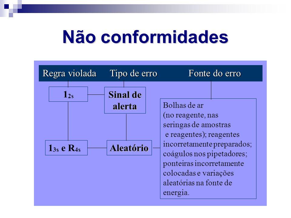 Não conformidades Regra violada Tipo de erro Fonte do erro 1 2s 1 3s e R 4s Sinal de alerta Aleatório Bolhas de ar (no reagente, nas seringas de amost