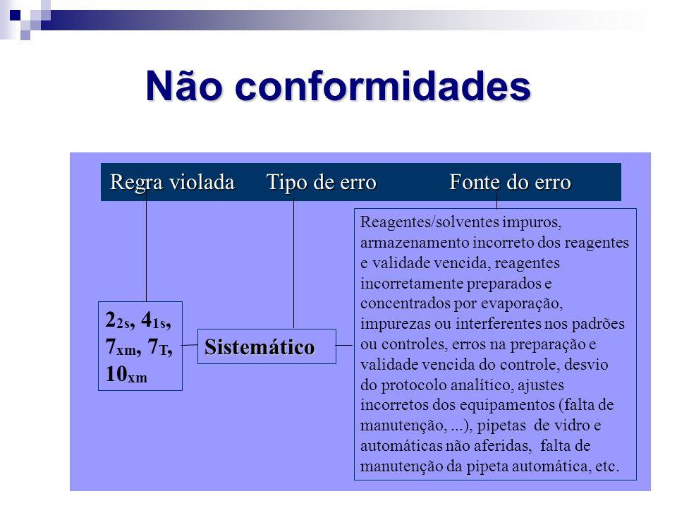 Não conformidades Regra violada Tipo de erro Fonte do erro 2 2s, 4 1s, 7 xm, 7 T, 10 xm Sistemático Reagentes/solventes impuros, armazenamento incorre