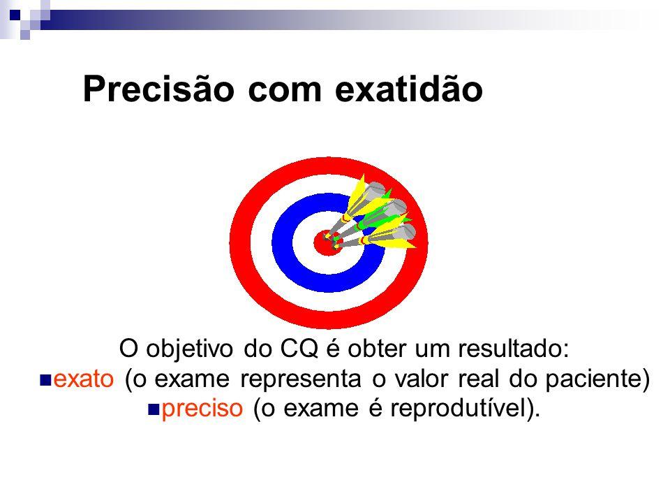 Rotina de Verificação Manutenção Preventiva; Calibração; Controle; Validação; Registro.