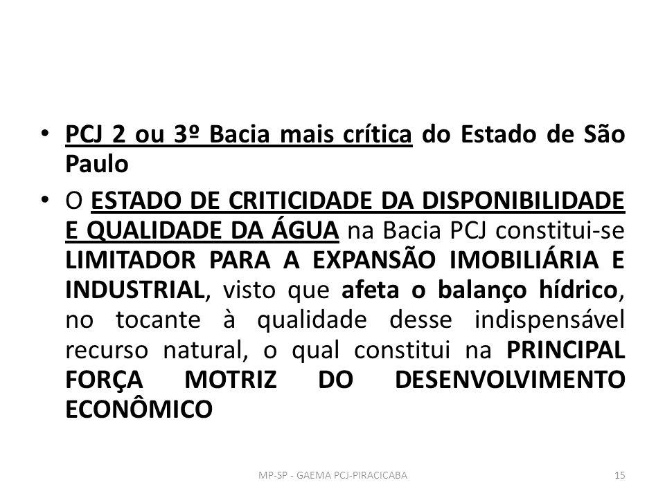 PCJ 2 ou 3º Bacia mais crítica do Estado de São Paulo O ESTADO DE CRITICIDADE DA DISPONIBILIDADE E QUALIDADE DA ÁGUA na Bacia PCJ constitui-se LIMITADOR PARA A EXPANSÃO IMOBILIÁRIA E INDUSTRIAL, visto que afeta o balanço hídrico, no tocante à qualidade desse indispensável recurso natural, o qual constitui na PRINCIPAL FORÇA MOTRIZ DO DESENVOLVIMENTO ECONÔMICO MP-SP - GAEMA PCJ-PIRACICABA15
