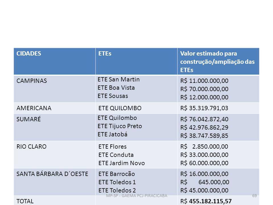 CIDADESETEsValor estimado para construção/ampliação das ETEs CAMPINAS ETE San Martin ETE Boa Vista ETE Sousas R$ 11.000.000,00 R$ 70.000.000,00 R$ 12.000.000,00 AMERICANAETE QUILOMBOR$ 35.319.791,03 SUMARÉ ETE Quilombo ETE Tijuco Preto ETE Jatobá R$ 76.042.872,40 R$ 42.976.862,29 R$ 38.747.589,85 RIO CLAROETE Flores ETE Conduta ETE Jardim Novo R$ 2.850.000,00 R$ 33.000.000,00 R$ 60.000.000,00 SANTA BÁRBARA D´OESTEETE Barrocão ETE Toledos 1 ETE Toledos 2 R$ 16.000.000,00 R$ 645.000,00 R$ 45.000.000,00 TOTALR$ 455.182.115,57 MP-SP - GAEMA PCJ-PIRACICABA69