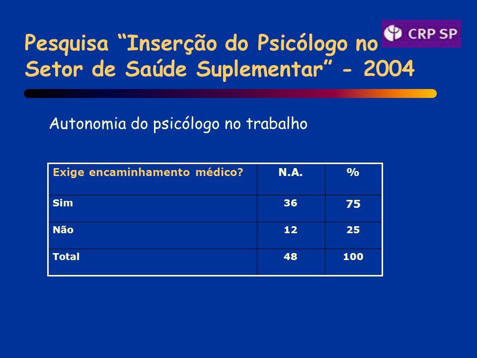 Pesquisa Inserção do Psicólogo no Setor de Saúde Suplementar - 2004 Autonomia do psicólogo no trabalho 10048Total 2512Não 75 36Sim %N.A.Exige encaminhamento médico