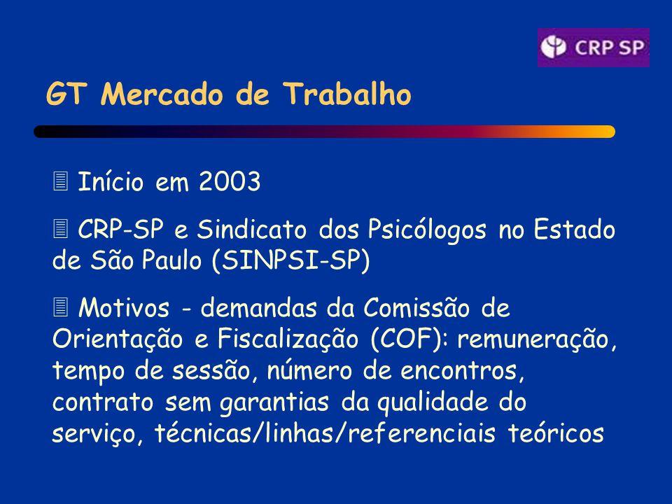 GT Mercado de Trabalho 3 Início em 2003 3 CRP-SP e Sindicato dos Psicólogos no Estado de São Paulo (SINPSI-SP) 3 Motivos - demandas da Comissão de Orientação e Fiscalização (COF): remuneração, tempo de sessão, número de encontros, contrato sem garantias da qualidade do serviço, técnicas/linhas/referenciais teóricos