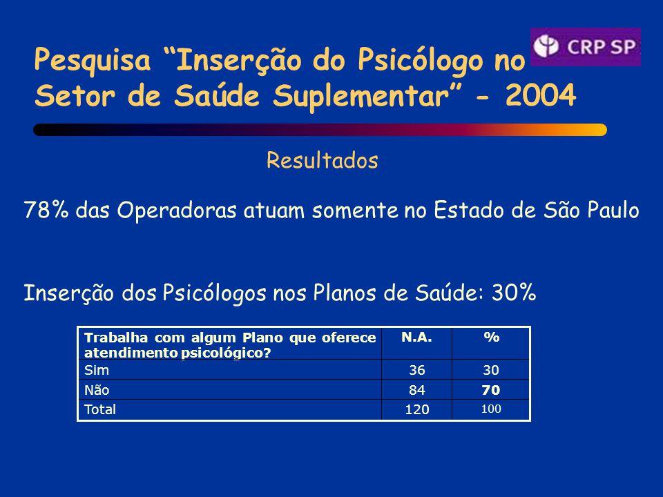 Pesquisa Inserção do Psicólogo no Setor de Saúde Suplementar - 2004 78% das Operadoras atuam somente no Estado de São Paulo Inserção dos Psicólogos nos Planos de Saúde: 30% 100 120Total 7084Não 3036Sim % N.A.Trabalha com algum Plano que oferece atendimento psicológico.