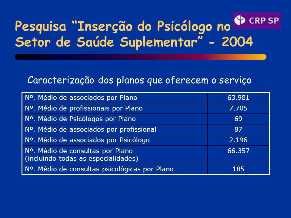 Pesquisa Inserção do Psicólogo no Setor de Saúde Suplementar - 2004 185Nº.
