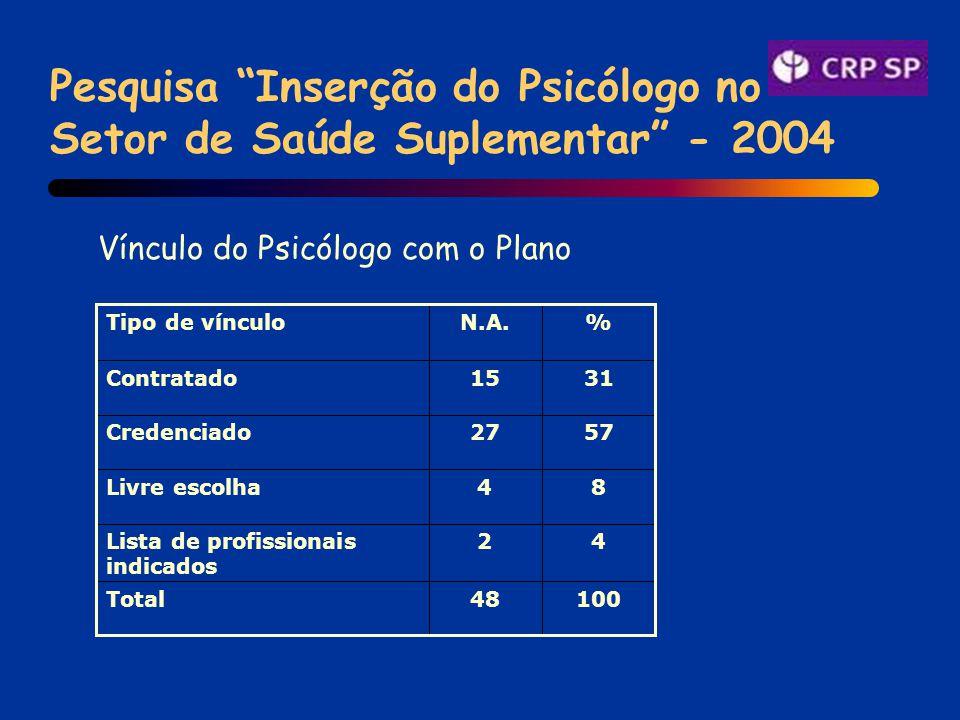 Pesquisa Inserção do Psicólogo no Setor de Saúde Suplementar - 2004 Vínculo do Psicólogo com o Plano 10048Total 42Lista de profissionais indicados 84Livre escolha 5727Credenciado 3115Contratado %N.A.Tipo de vínculo