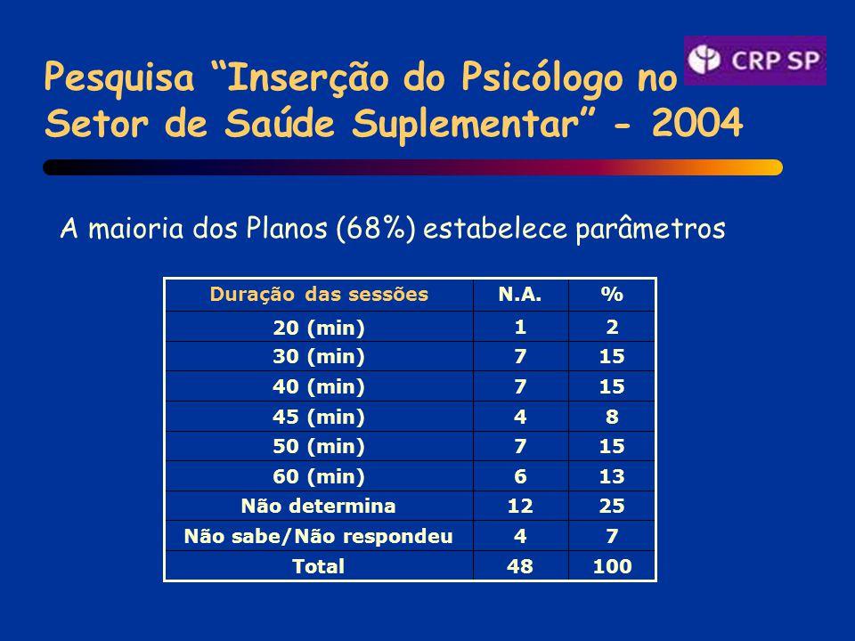 Pesquisa Inserção do Psicólogo no Setor de Saúde Suplementar - 2004 10048Total 74Não sabe/Não respondeu 2512Não determina 13660 (min) 15750 (min) 8445 (min) 15740 (min) 15730 (min) 21 20 (min) %N.A.Duração das sessões A maioria dos Planos (68%) estabelece parâmetros