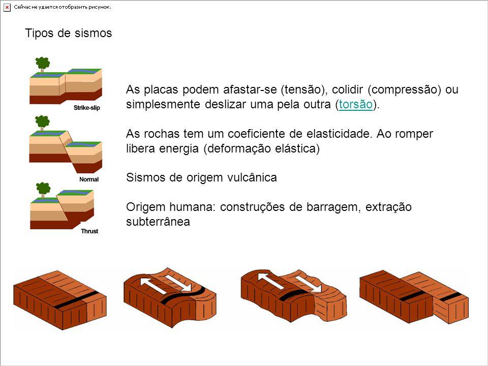 Tipos de sismos As placas podem afastar-se (tensão), colidir (compressão) ou simplesmente deslizar uma pela outra (torsão).torsão As rochas tem um coe