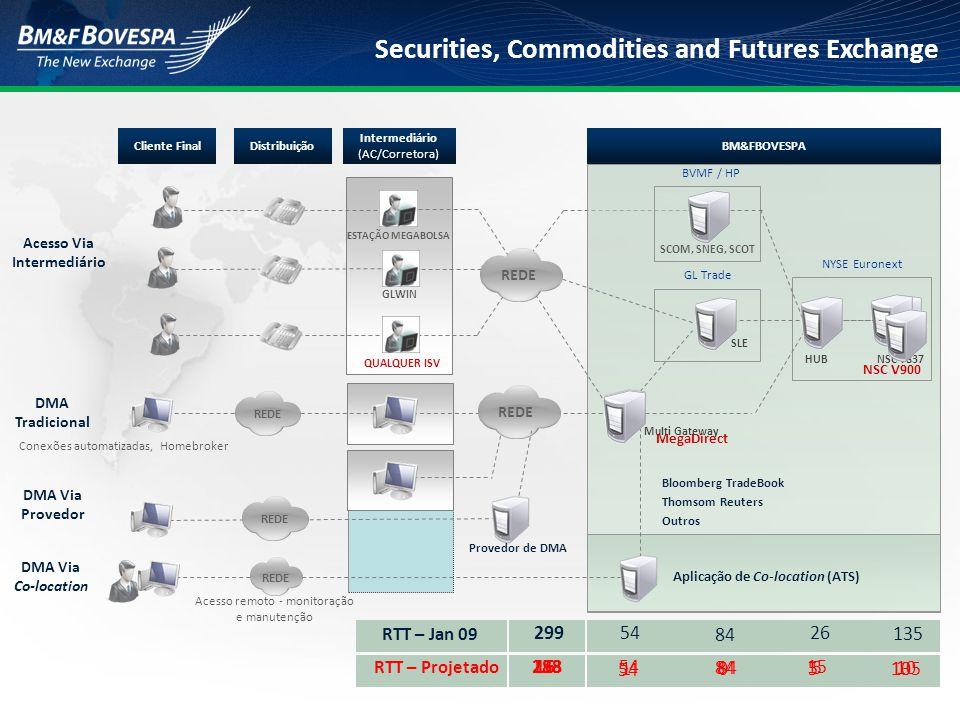 Securities, Commodities and Futures Exchange ESTAÇÃO MEGABOLSA SLE SCOM, SNEG, SCOT Cliente FinalDistribuição Intermediário (AC/Corretora) BM&FBOVESPA