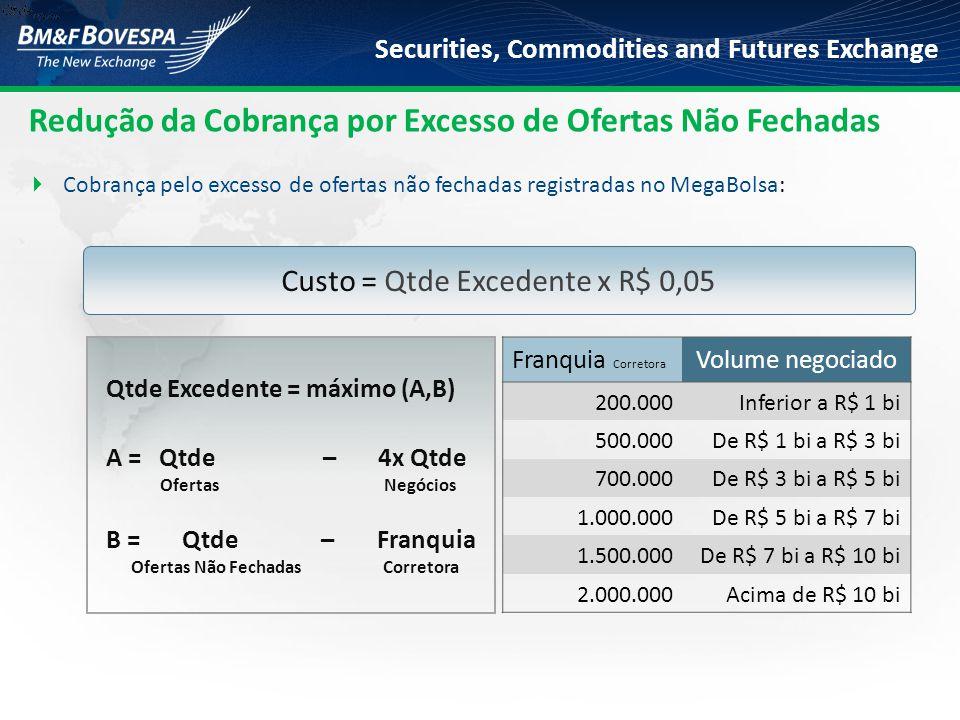 Securities, Commodities and Futures Exchange Custo = Qtde Excedente x R$ 0,05 Redução da Cobrança por Excesso de Ofertas Não Fechadas  Cobrança pelo