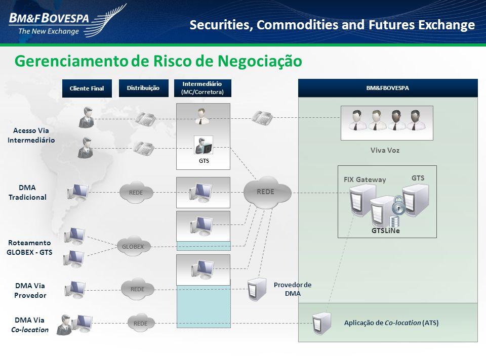 Securities, Commodities and Futures Exchange Roteamento GLOBEX - GTS Cliente Final Distribuição Intermediário (MC/Corretora) BM&FBOVESPA DMA Tradicion