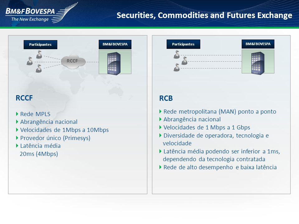 Securities, Commodities and Futures Exchange  Rede MPLS  Abrangência nacional  Velocidades de 1Mbps a 10Mbps  Provedor único (Primesys)  Latência