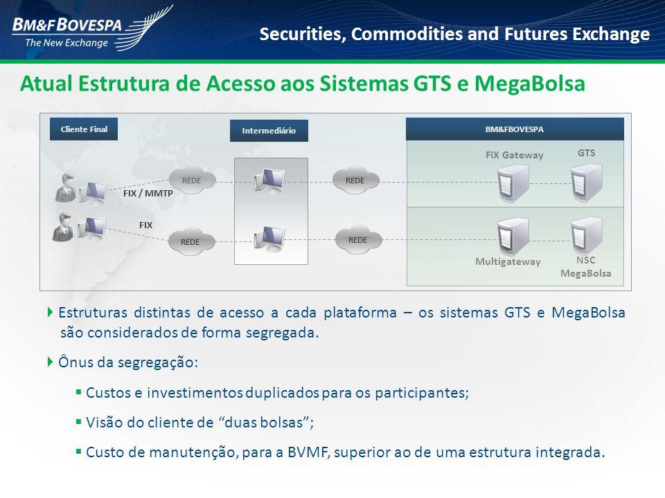 Securities, Commodities and Futures Exchange  Estruturas distintas de acesso a cada plataforma – os sistemas GTS e MegaBolsa são considerados de form
