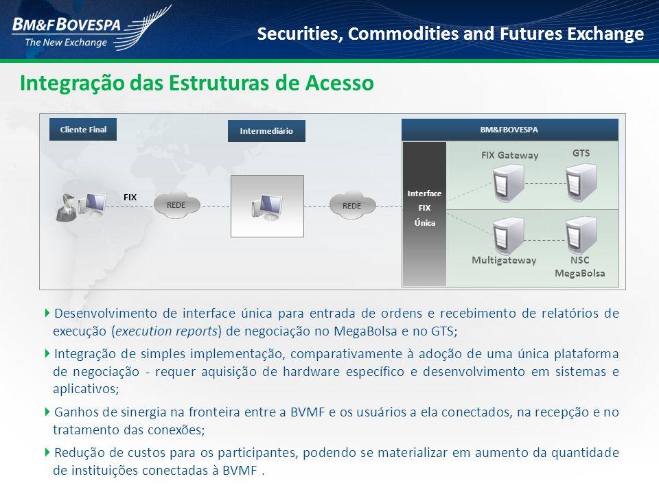 Securities, Commodities and Futures Exchange BM&FBOVESPA Cliente Final Intermediário FIX Gateway GTS Multigateway NSC MegaBolsa FIX REDE Interface FIX