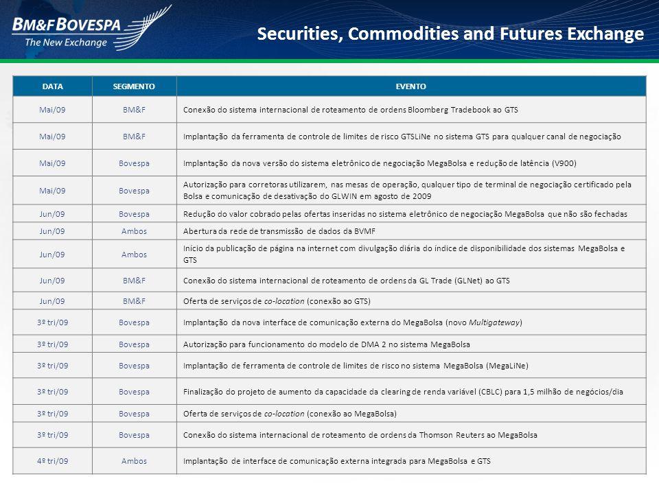 Securities, Commodities and Futures Exchange DATASEGMENTOEVENTO Mai/09BM&FConexão do sistema internacional de roteamento de ordens Bloomberg Tradebook