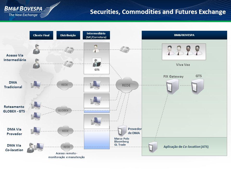 Securities, Commodities and Futures Exchange BM&FBOVESPA Cliente Final Intermediário FIX Gateway GTS Multigateway NSC MegaBolsa FIX REDE Interface FIX Única  Desenvolvimento de interface única para entrada de ordens e recebimento de relatórios de execução (execution reports) de negociação no MegaBolsa e no GTS;  Integração de simples implementação, comparativamente à adoção de uma única plataforma de negociação - requer aquisição de hardware específico e desenvolvimento em sistemas e aplicativos;  Ganhos de sinergia na fronteira entre a BVMF e os usuários a ela conectados, na recepção e no tratamento das conexões;  Redução de custos para os participantes, podendo se materializar em aumento da quantidade de instituições conectadas à BVMF.