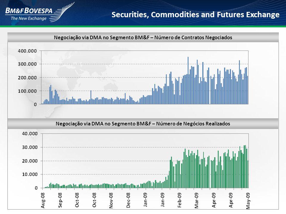 Securities, Commodities and Futures Exchange Negociação via DMA no Segmento BM&F – Número de Negócios Realizados Negociação via DMA no Segmento BM&F –