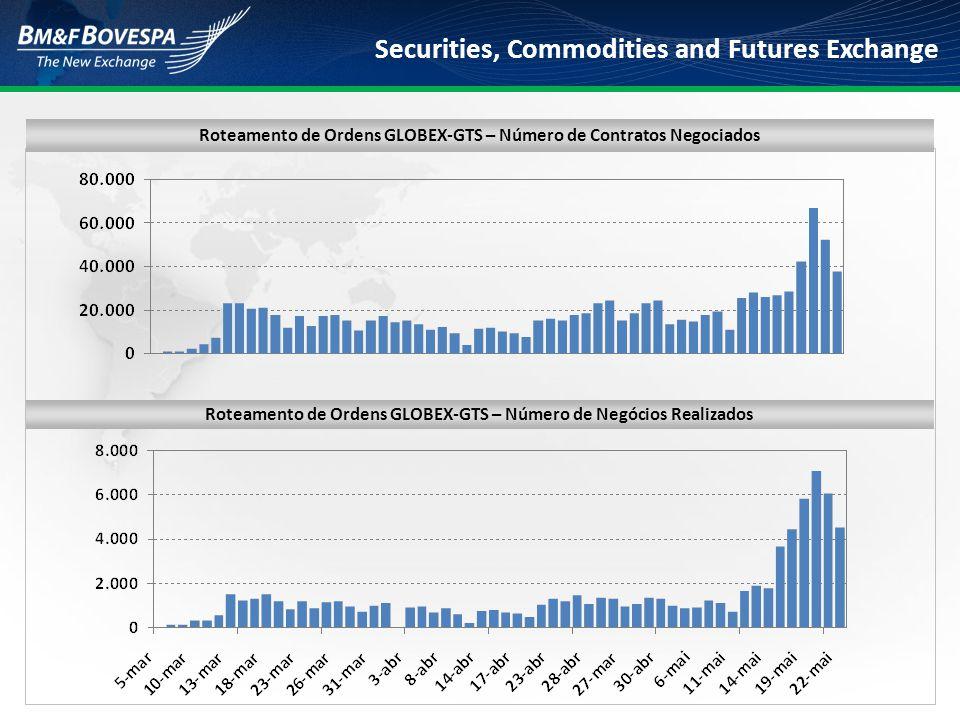 Securities, Commodities and Futures Exchange Estratégia de Crescimento do Fluxo de Ordens do Globex para o GTS  Distribuição dos contratos derivativos da BVMF pelos FCMs internacionais em larga escala;  Os FCMs (Futures Commodity Merchants) são os membros de compensação autorizados a oferecer acesso às bolsas de futuros dos EUA;  Acesso eletrônico e serviços de liquidação para negociação em mais de 70 bolsas de futuros ao redor do mundo;  Em abril, a BVMF, em conjunto com a CME, visitou os maiores FCMs dos EUA;  JP Morgan, Credit Suisse, UBS, HSBC, Citigroup, Deutsche Bank, MF Global, Goldman Sachs, Icap, Barclays, Penson, Advantage;  Derivativos da BVMF ainda encontram-se fora do leque de produtos oferecidos pelos FCMs aos seus clientes:  Inexistência de acesso verdadeiramente eletrônico (DMA) até ago/2008;  Outras dificuldades de acesso ao mercado brasileiro.