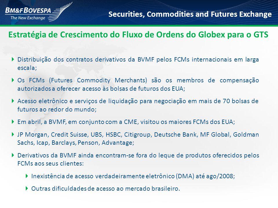 Securities, Commodities and Futures Exchange Roteamento GLOBEX - GTS Cliente Final Distribuição Intermediário (MC/Corretora) BM&FBOVESPA DMA Tradicional DMA Via Provedor Acesso Via Intermediário DMA Via Co-location Viva Voz GTS REDE GLOBEX REDE Provedor de DMA REDE Aplicação de Co-location (ATS) REDE GTS FIX Gateway Gerenciamento de Risco de Negociação GTSLiNe