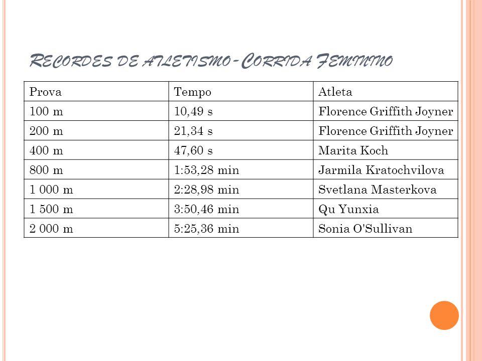 3 000 m8:6,11 minWang Junxia 5 000 m14:11,15 minTirunesh Dibaba 10 000 m29:31,78 minWang Junxia Meia maratona1:5:50 hMary Keitany Maratona2:15:25 hPaula Radcliffe 100 m com barreiras12,21 sYordanka Donkova 400 m com barreiras52,34 sYuliya Pechonkina 3000 m com obstáculos 8:58,81 sGulnara Samitova