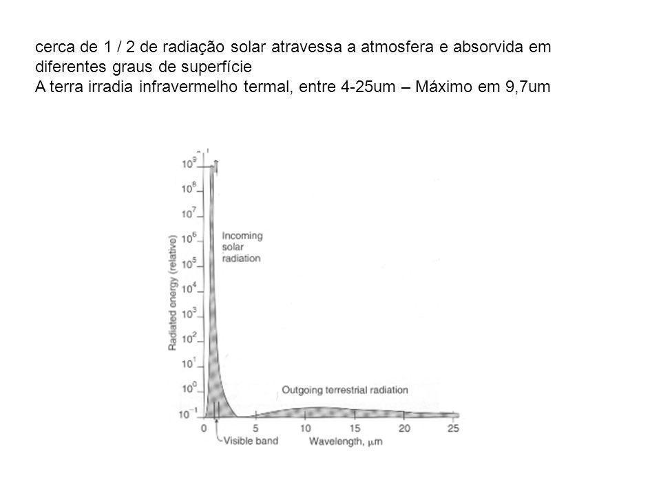 cerca de 1 / 2 de radiação solar atravessa a atmosfera e absorvida em diferentes graus de superfície A terra irradia infravermelho termal, entre 4-25um – Máximo em 9,7um