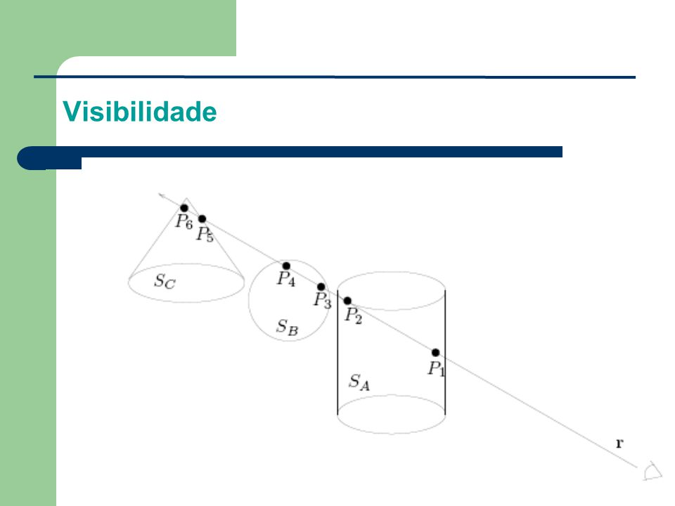 Como diferenciar as distâncias das superfícies em relação ao seu centro de projeção, limitando à visão somente para as superfícies mais próximas?.