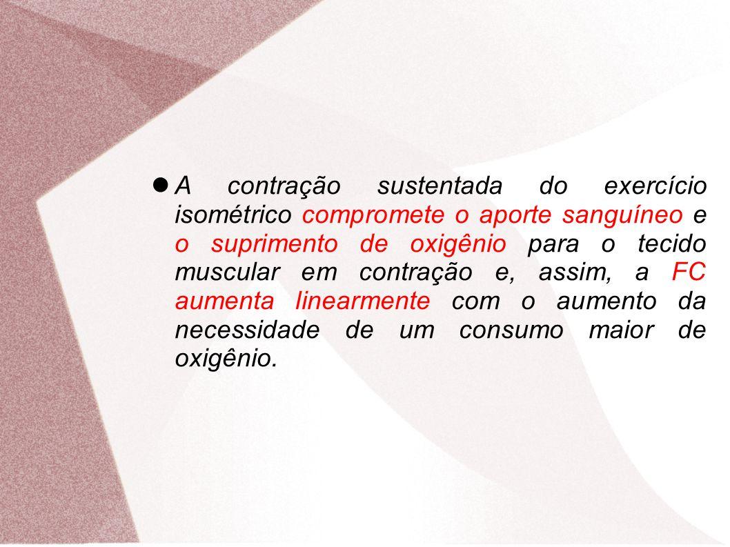 A contração sustentada do exercício isométrico compromete o aporte sanguíneo e o suprimento de oxigênio para o tecido muscular em contração e, assim,