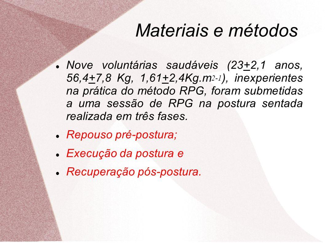 Materiais e métodos Nove voluntárias saudáveis (23+2,1 anos, 56,4+7,8 Kg, 1,61+2,4Kg.m 2-1 ), inexperientes na prática do método RPG, foram submetidas