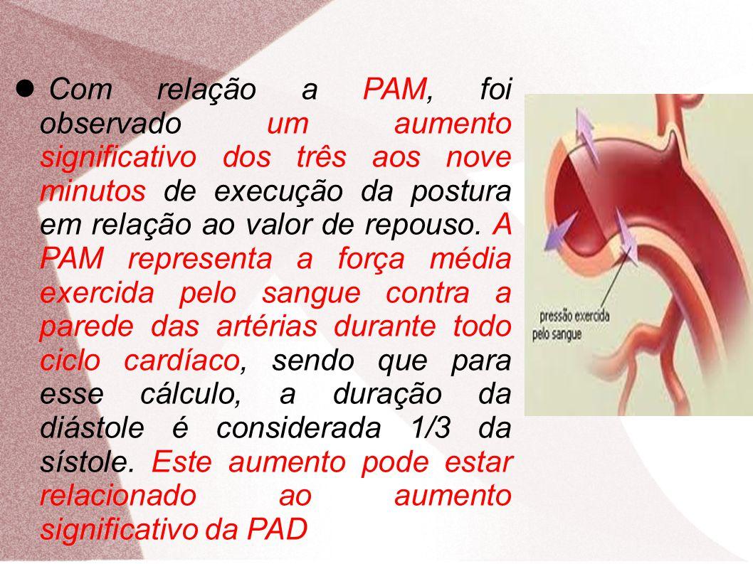 Com relação a PAM, foi observado um aumento significativo dos três aos nove minutos de execução da postura em relação ao valor de repouso. A PAM repre
