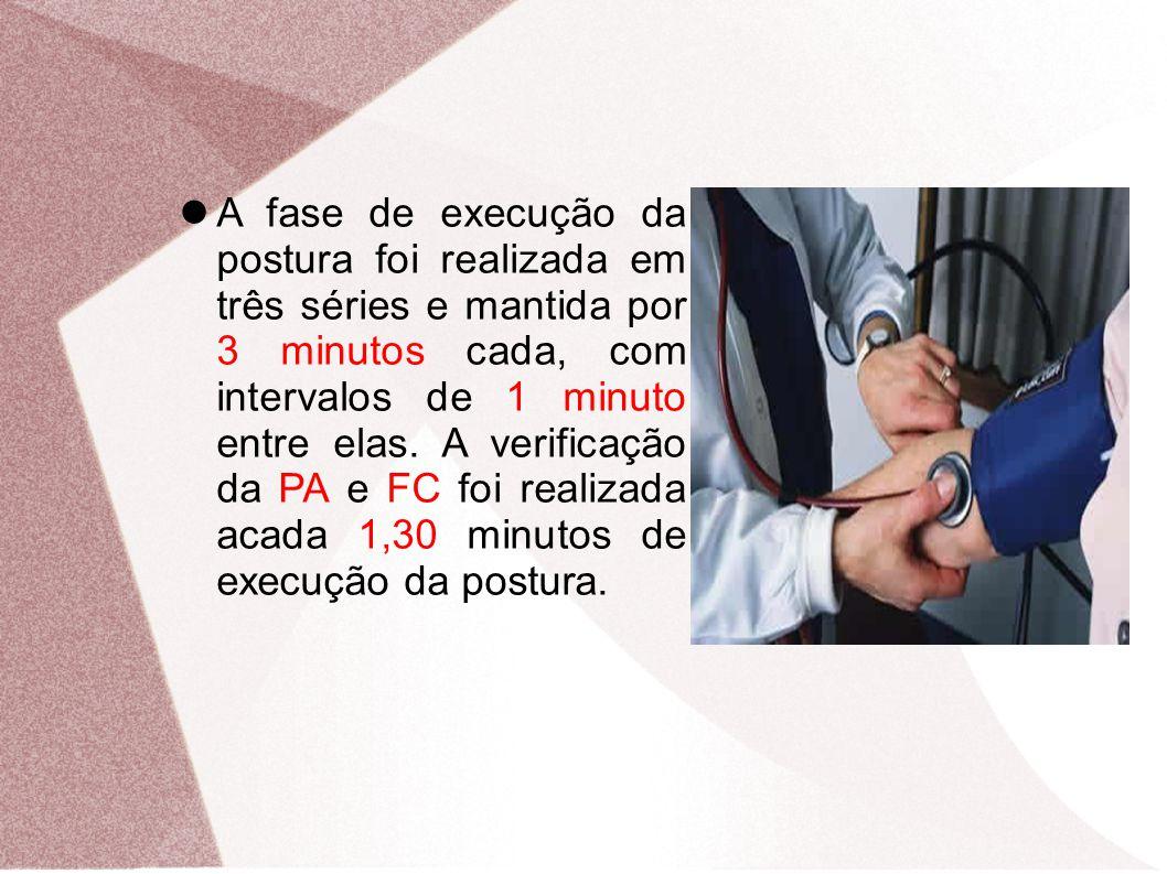 A fase de execução da postura foi realizada em três séries e mantida por 3 minutos cada, com intervalos de 1 minuto entre elas. A verificação da PA e
