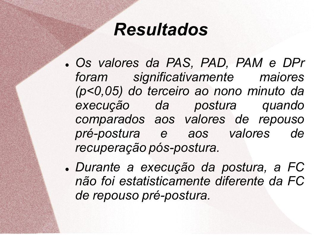 Resultados Os valores da PAS, PAD, PAM e DPr foram significativamente maiores (p<0,05) do terceiro ao nono minuto da execução da postura quando compar