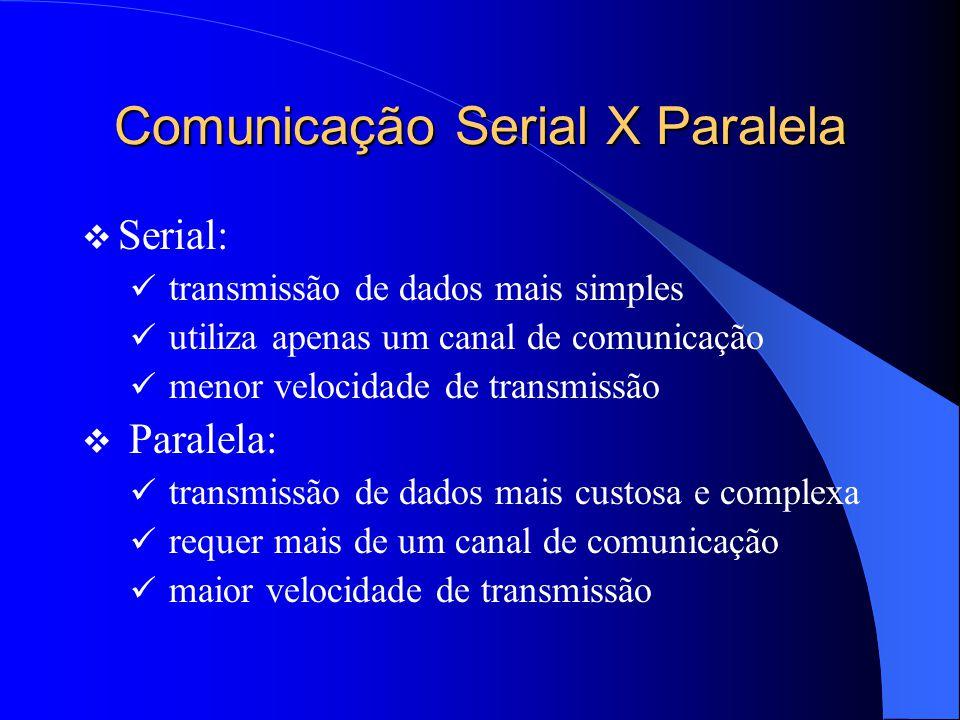 Transmissão Serial COMPUTADORCOMPUTADOR COMPUTADORCOMPUTADOR PORTASERIALPORTASERIAL PORTASERIALPORTASERIAL TransmissorReceptor