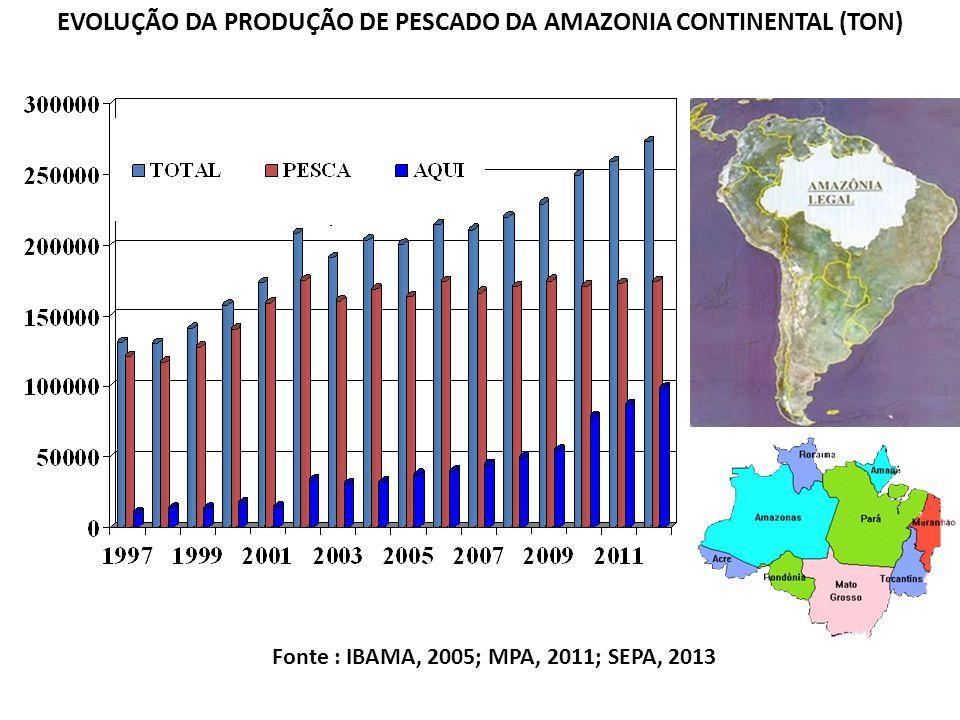 7 EVOLUÇÃO DA PRODUÇÃO DE PESCADO DA AMAZONIA CONTINENTAL (TON) Fonte : IBAMA, 2005; MPA, 2011; SEPA, 2013