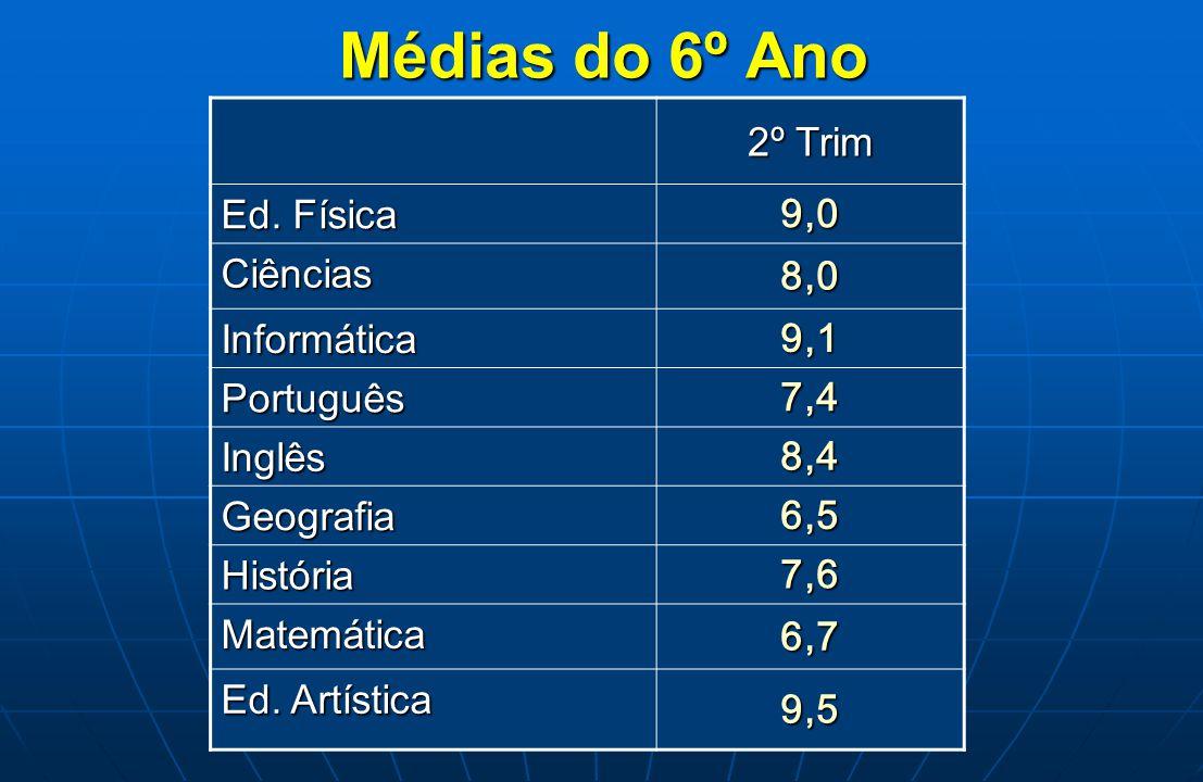 Médias do 7º Ano 2º Trim Ed.