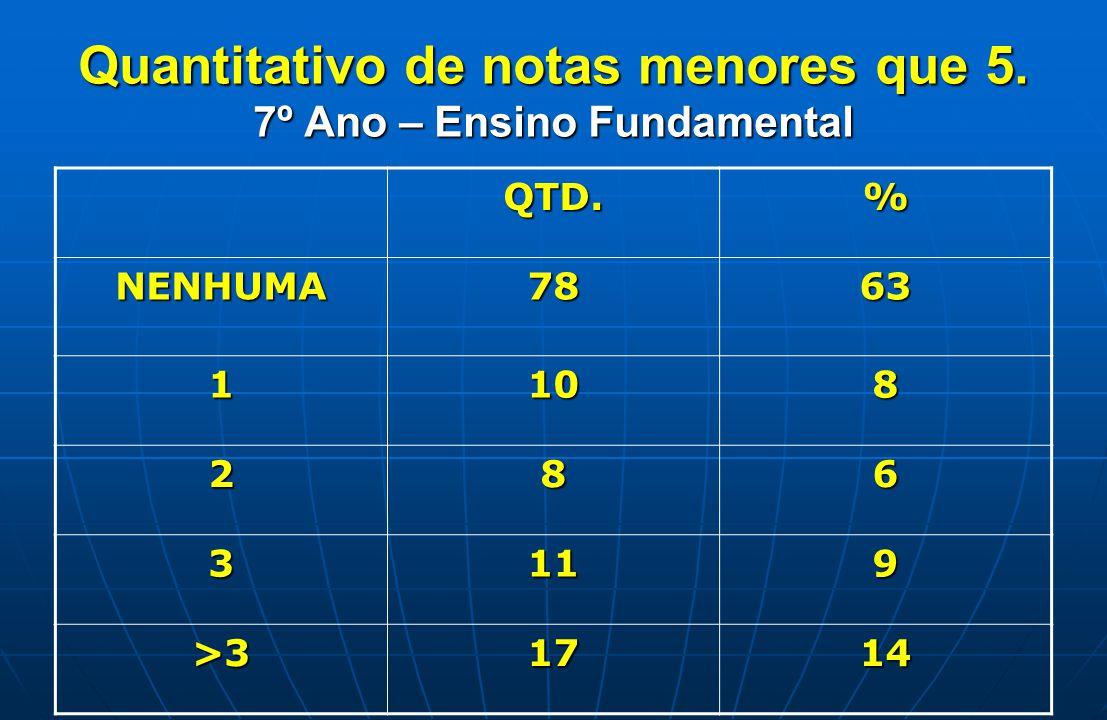 Premiação 6º Ano Turma 60 1º - PEDRO HENRIQUE DE LIMA CASTRO (10,0) 1º - PEDRO LUCAS TAVARES DA SILVA (10,0) 2º - KLARA DE SOUZA ROQUE (9,96) 3º - JULIA MAIA LEMES DE OLIVEIRA TEIXEIRA (9,88) Turma 61 1º - BRANDON RICARDO CANTUARIO DA SILVA LIMA (10,0) 2º - GUILHERME MACEDO MOREIRA (9,99) 3º - ARTHUR DA SILVA LOPES (9,92) Turma 62 1º - JADE CAROLINE CAMPELO DOS SANTOS (9,90) 2º - GIOVANNA FERNANDES MASCARENHAS (9,89) 3º - LUCAS BURLINI COELHO CELESTINO (9,78)