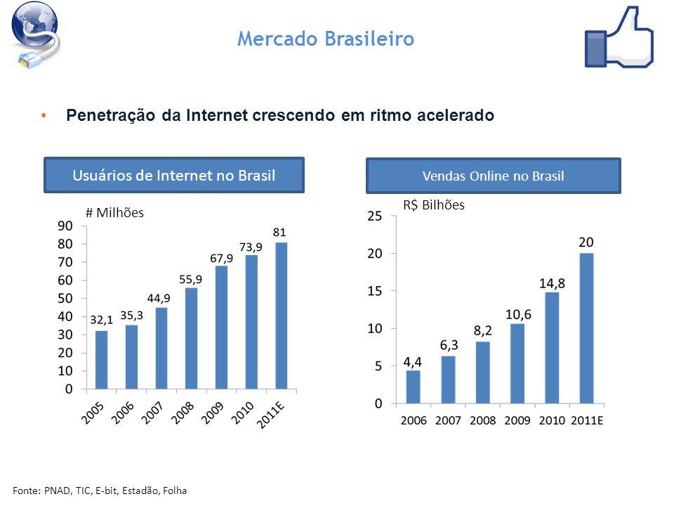 Mercado Brasileiro Penetração da Internet crescendo em ritmo acelerado Usuários de Internet no Brasil Fonte: PNAD, TIC, E-bit, Estadão, Folha # Milhões Vendas Online no Brasil R$ Bilhões