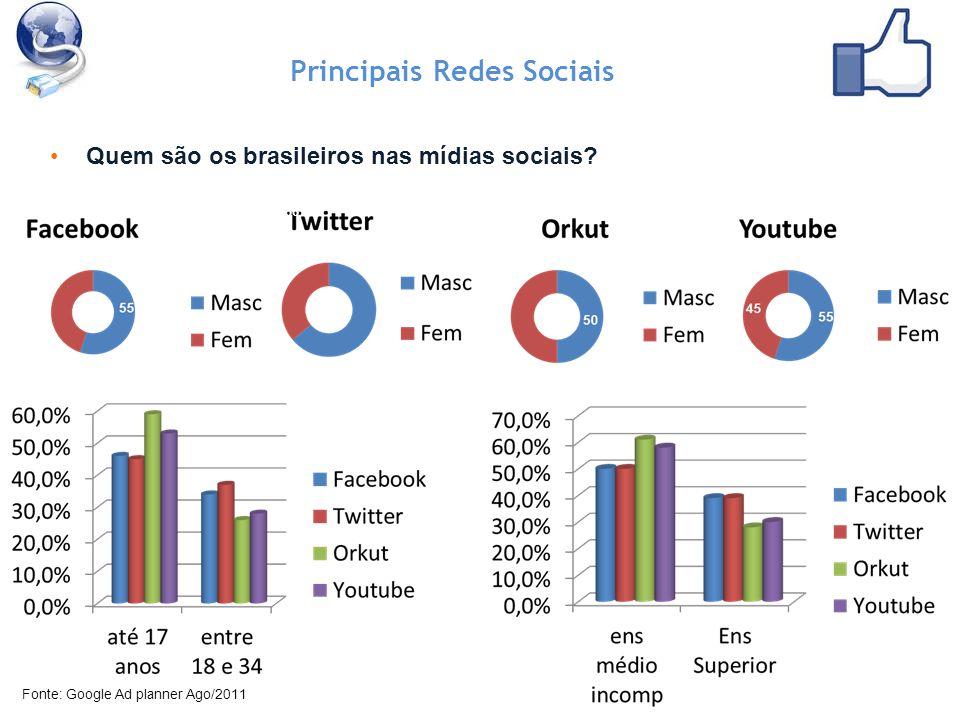 Quem são os brasileiros nas mídias sociais.